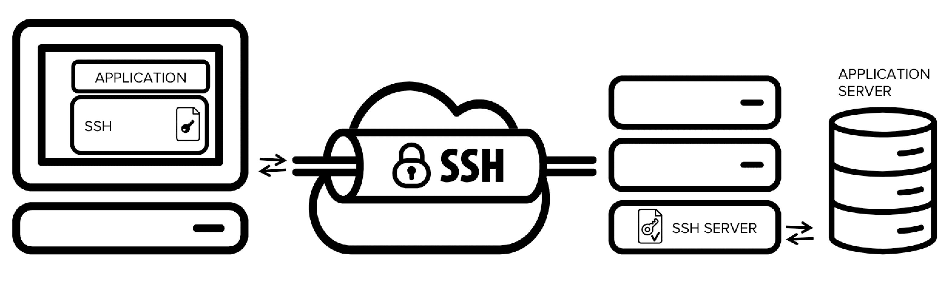 Apa yang dimaksud dengan SSH